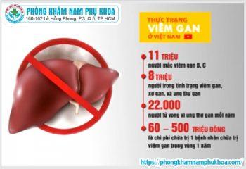 Nguyên nhân viêm gan b và các phòng ngừa hiệu quả