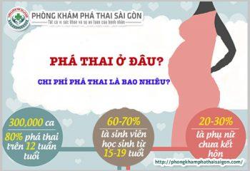 chi-phi-va-thu-tuc-pha-thai-tai-benh-vien-01